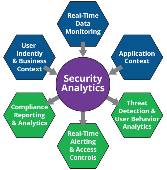Data Security Analytics Chart
