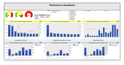 database security dashboard