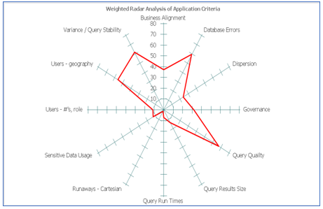 Migration Analysis Summary