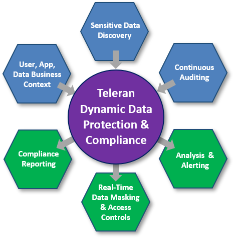 Teleran offers comprehensive data protection and compliance specifically designed for the unique challenges of protecting cloud data warehousing